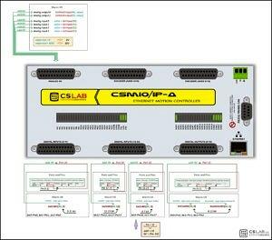 CSMIO-IP-A artykuł