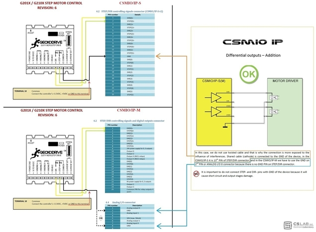 Connection Of Csmio Ip And Geckodrive G201x G210x Digital Stepper European Industrial Wiring Diagrams Drive