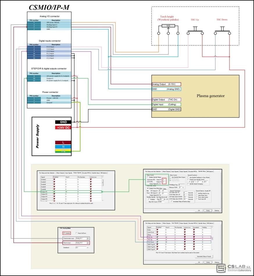 thc analog\u201d function cs labthc połączenia i konfigóracja