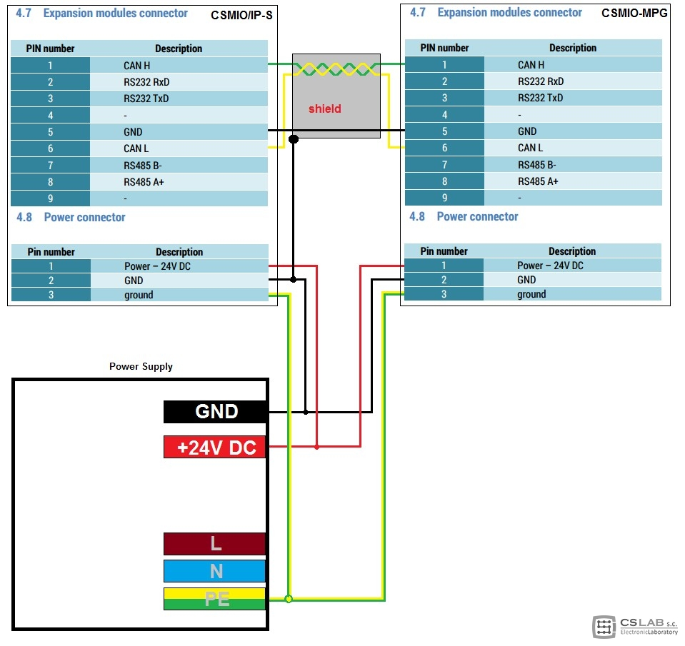 CSMIO-MPG module - JOG expansion module for all CSMIO/IP controllers